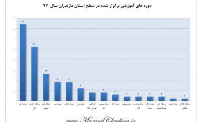نمودار آماری دوره های آموزشی برگزار شده استان مازندران در سال نود و هفت